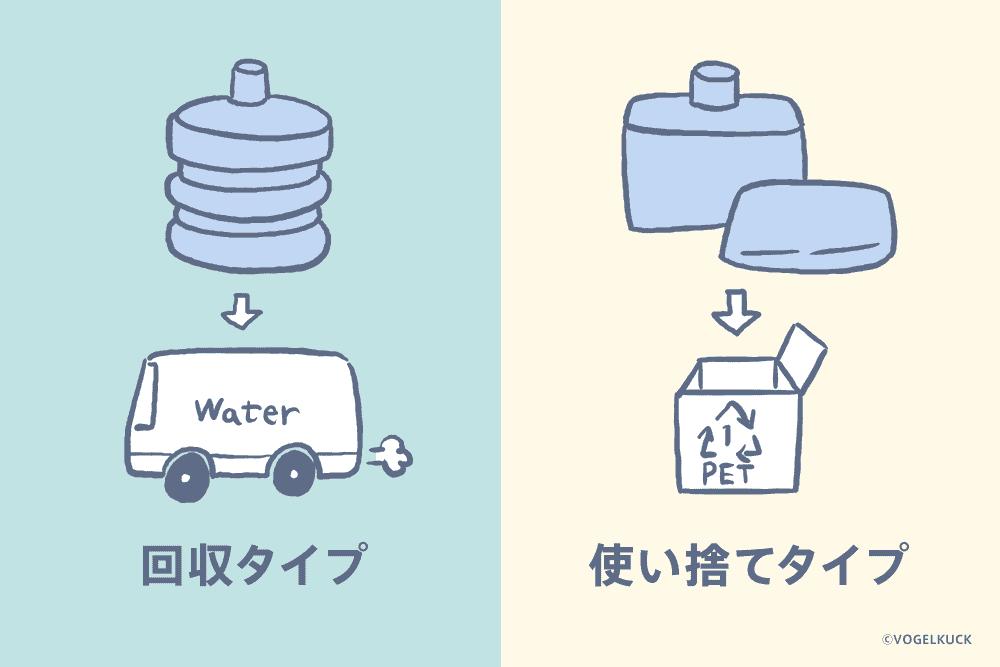 ボトルは回収タイプと使い捨てタイプの2種類がある