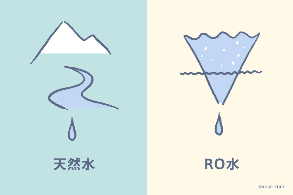 お水は天然水の他、RO水という水道水を濾過したタイプがある