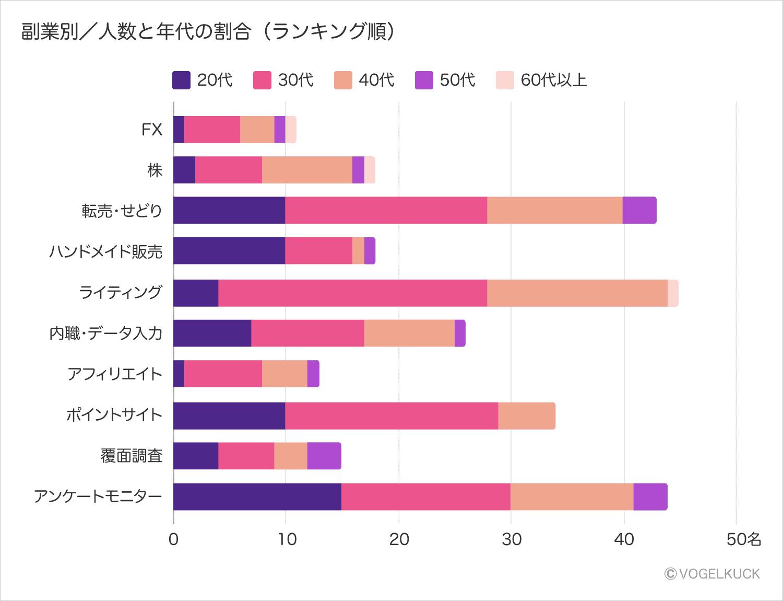 主婦の副業別/人数と年代の割合積み上げ横棒グラフ(ランキング順)