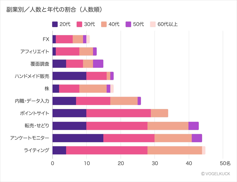 主婦の副業別/人数と年代の割合積み上げ横棒グラフ(人数順)